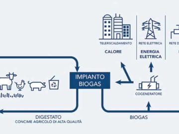 Biometano
